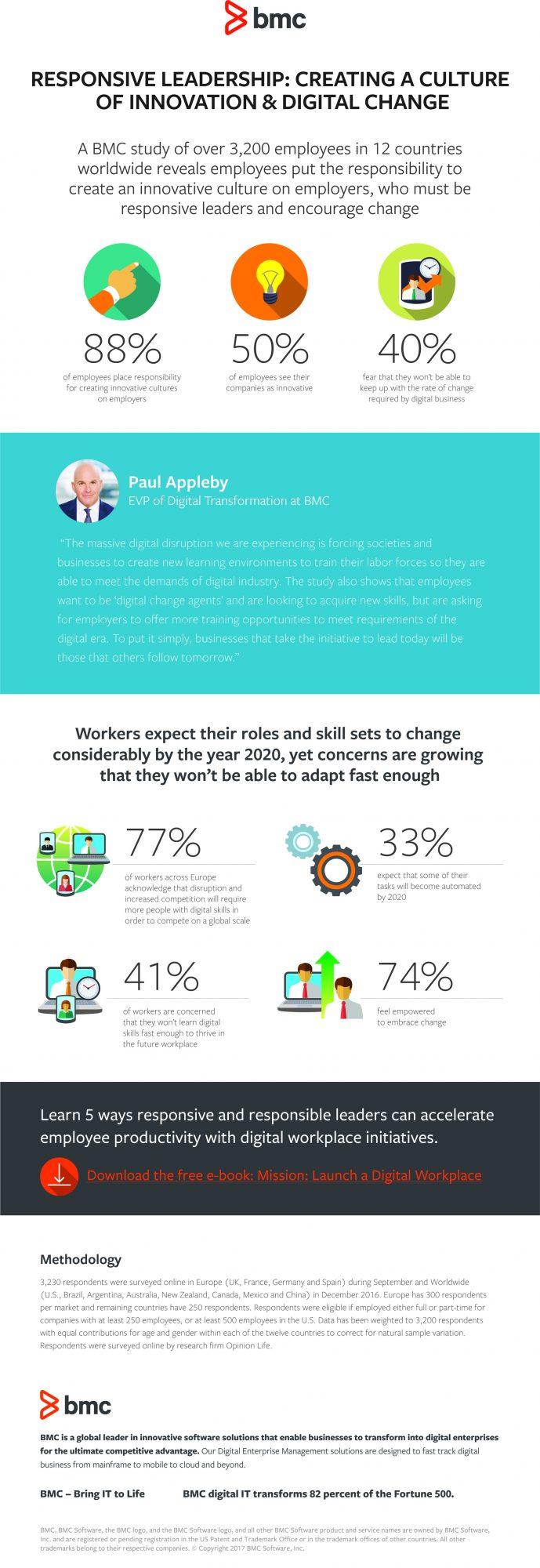 BMC_Digital-Change-Agents-Infographic_FINAL_18JAN2017.jpg