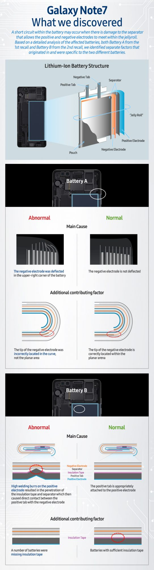 Infographic-Galaxy-Note7-What-we-discovered