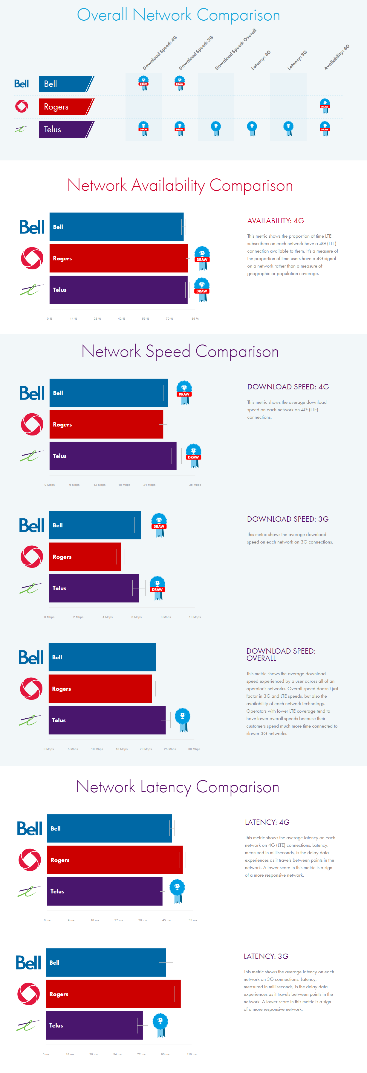 OpenSignal-network-comparison-infographic
