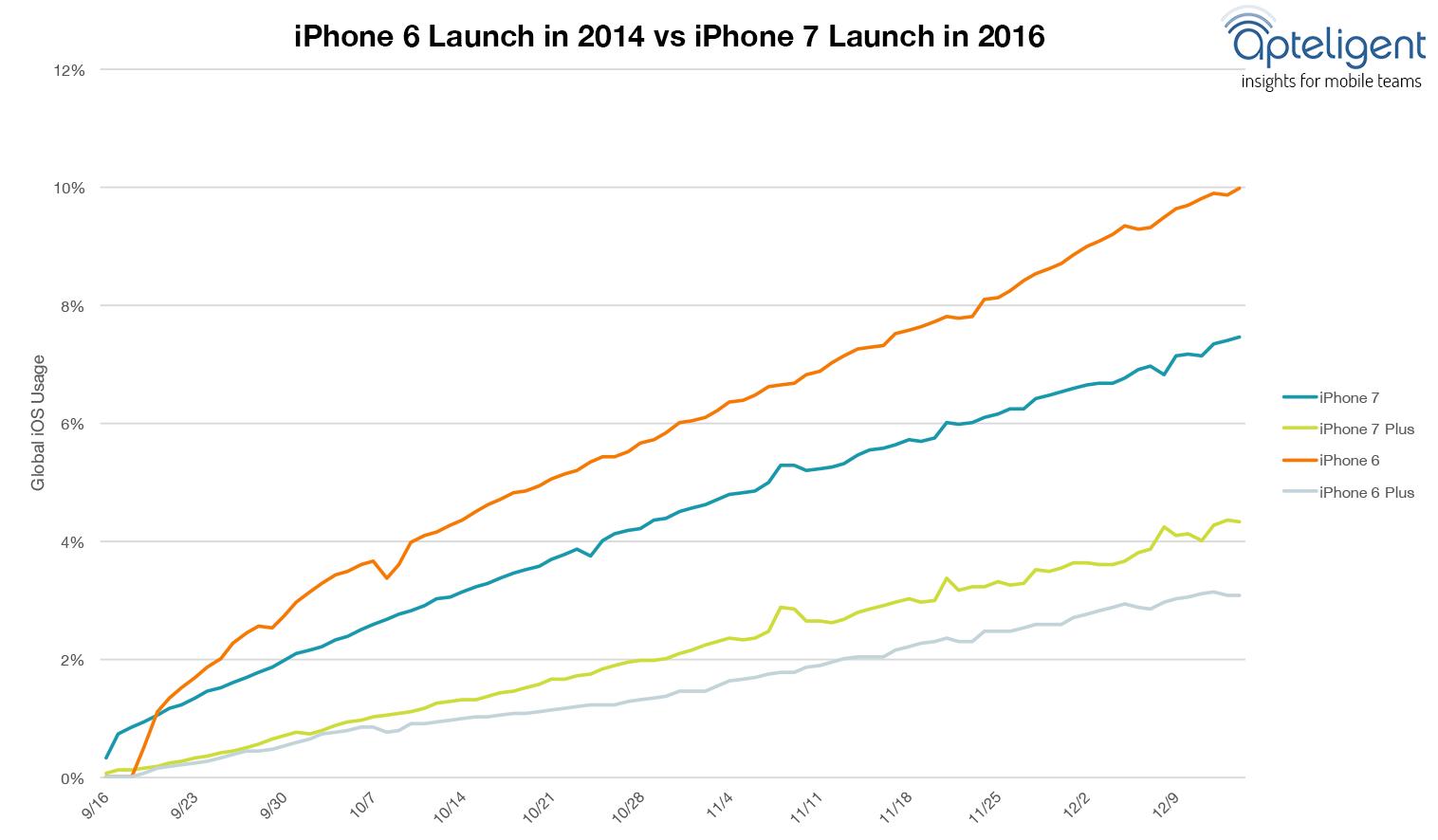 Apteligent graph