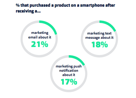 Fluent smartphone marketing stats