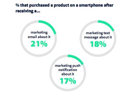 Fluent smartphone marketing stats