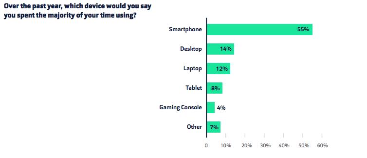 Fluent smartphone usage stats