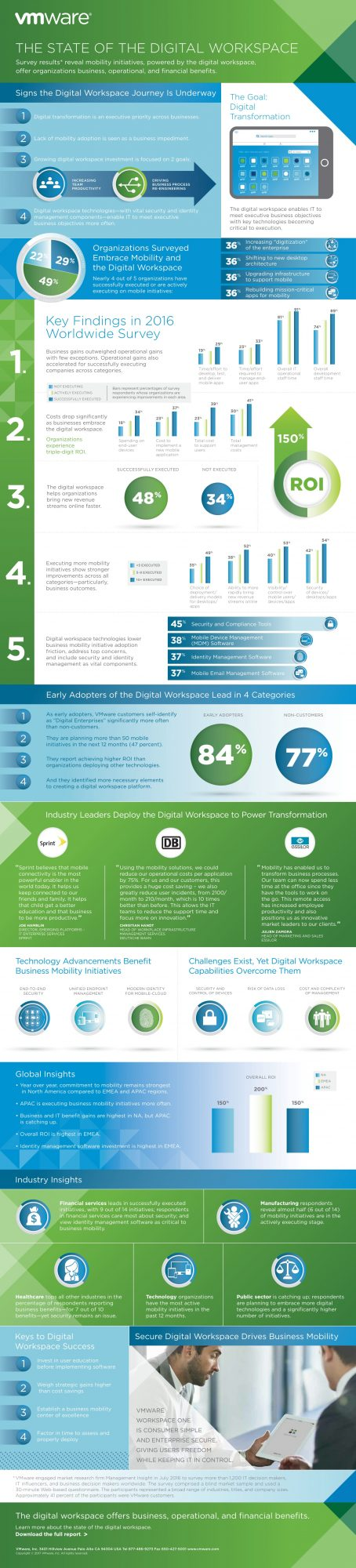 VMWare-2016-state-of-the-digital-workspace-infographgic