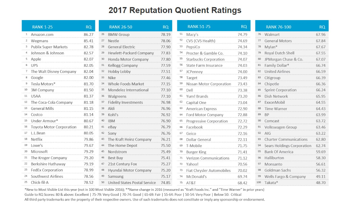 The 2017 reputation Quotient Ratings from The Harris Poll.
