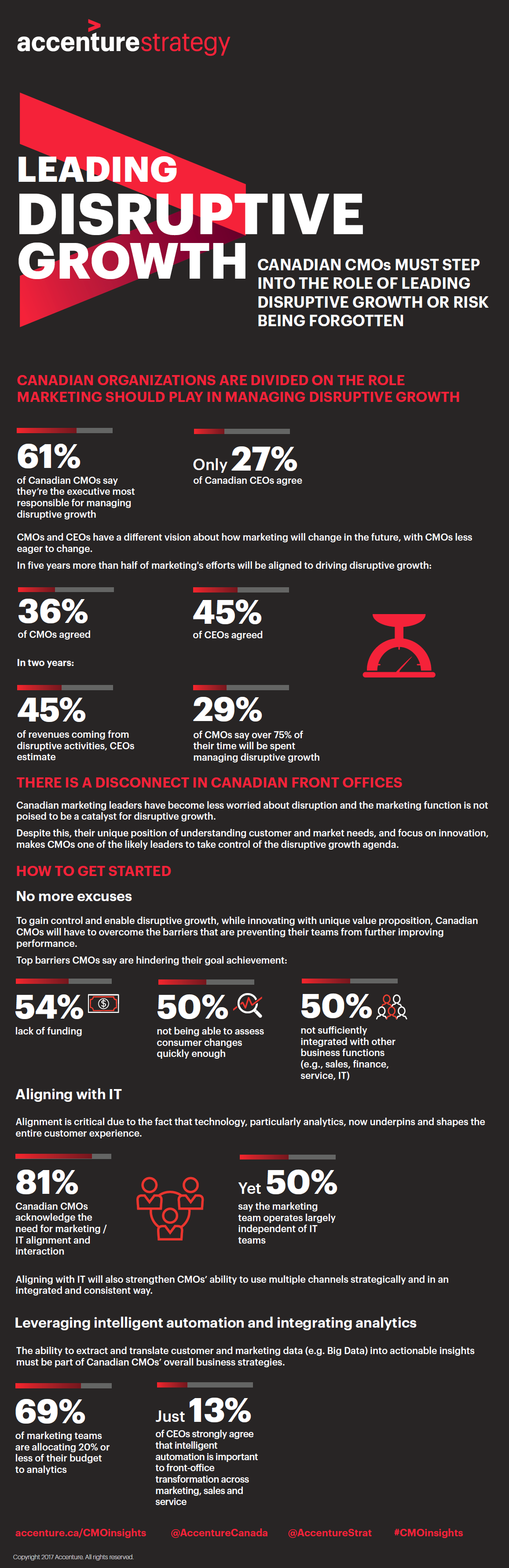 CMO-disconnect-infographic