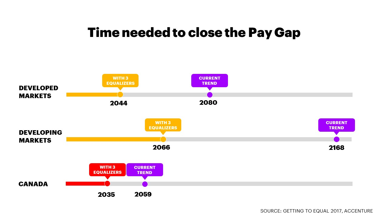 gender pay gap canada