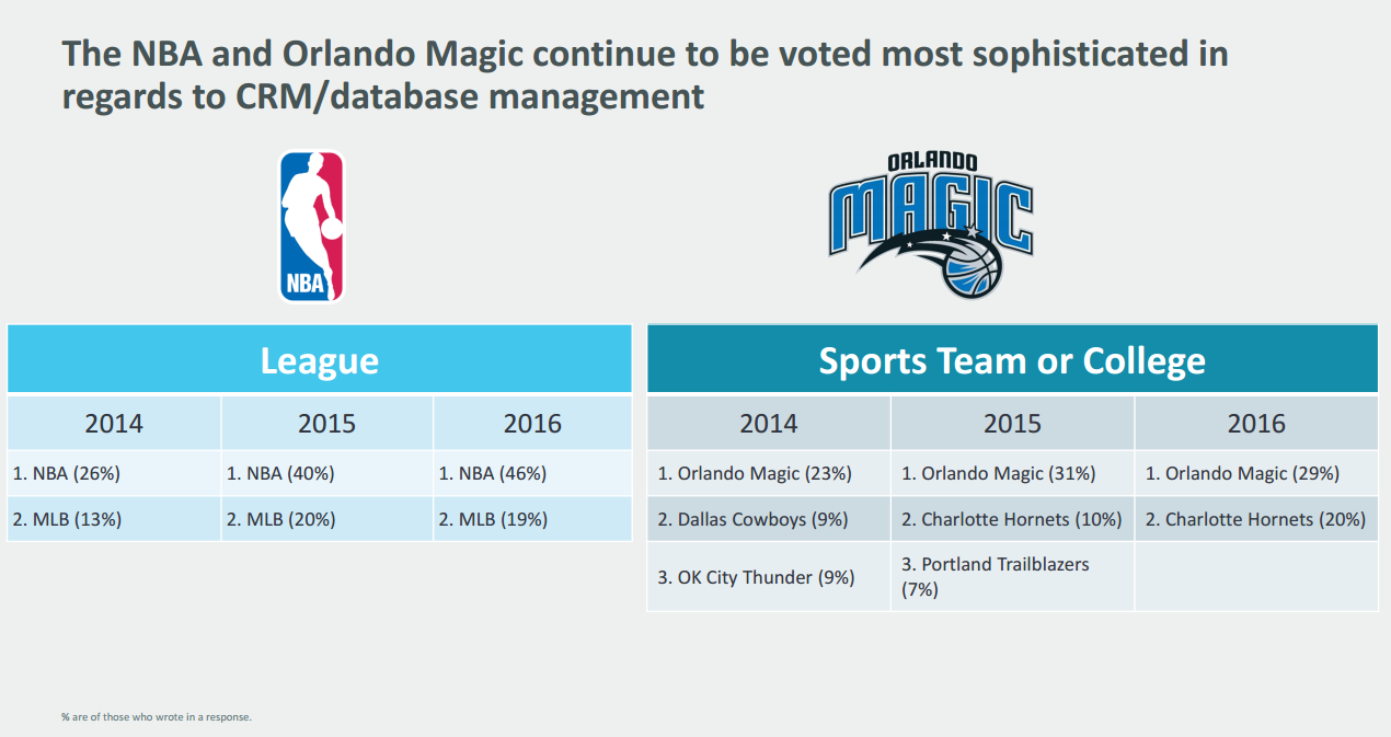 Orlando Magic banks on data analytics on and off the court