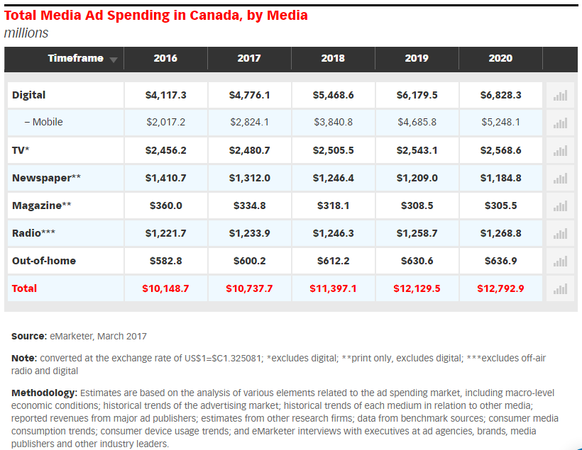 eMarketer-predictions-of-media-ad-spending-2016-2020