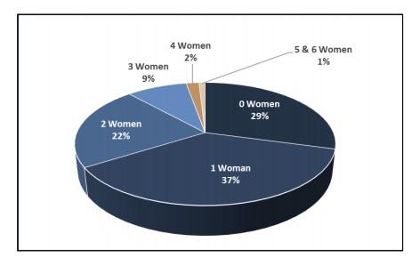 women representation on tech company boards