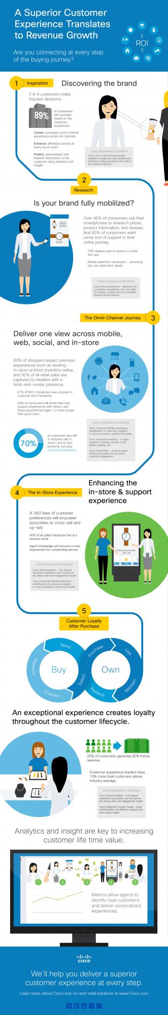 Cisco-customer-experience-infographic