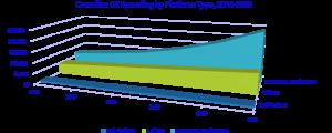 Digital Transformation spending 2018 from IDC Canada