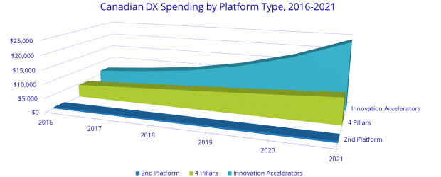 Digital Transformation spending 2018 from IDC Canada