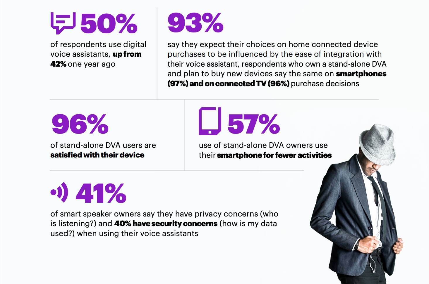 Accenture Digital Voice Assistant Adoption Infographic