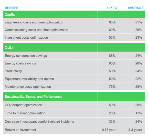 Schneider Electric Global Digital Transformation Benefits Report 2019