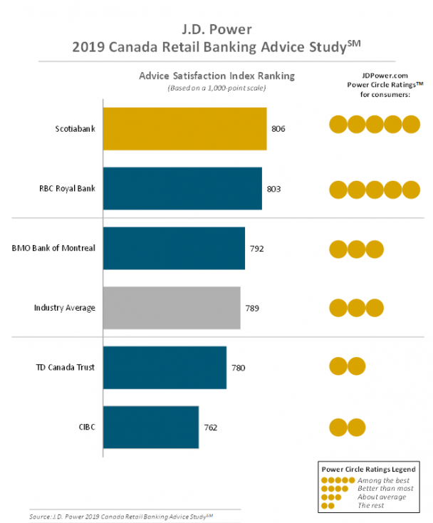 J.D. Power Canada Retail Banking Advice Study