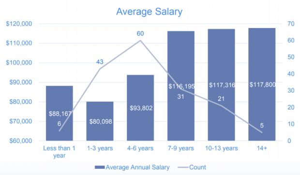 Want a raise? Get Salesforce com certifications, survey