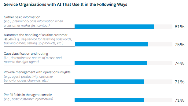 Salesforce: common uses of AI in customer service