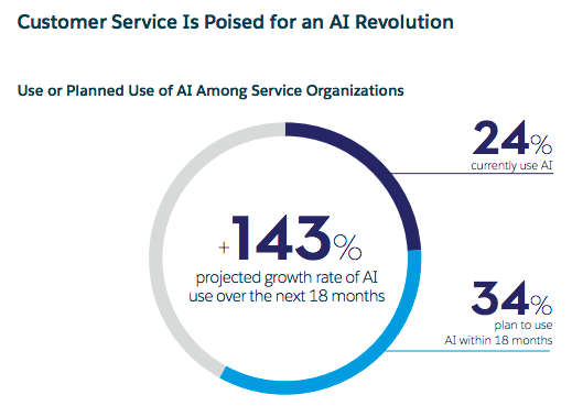 Salesforce: use of AI in customer service