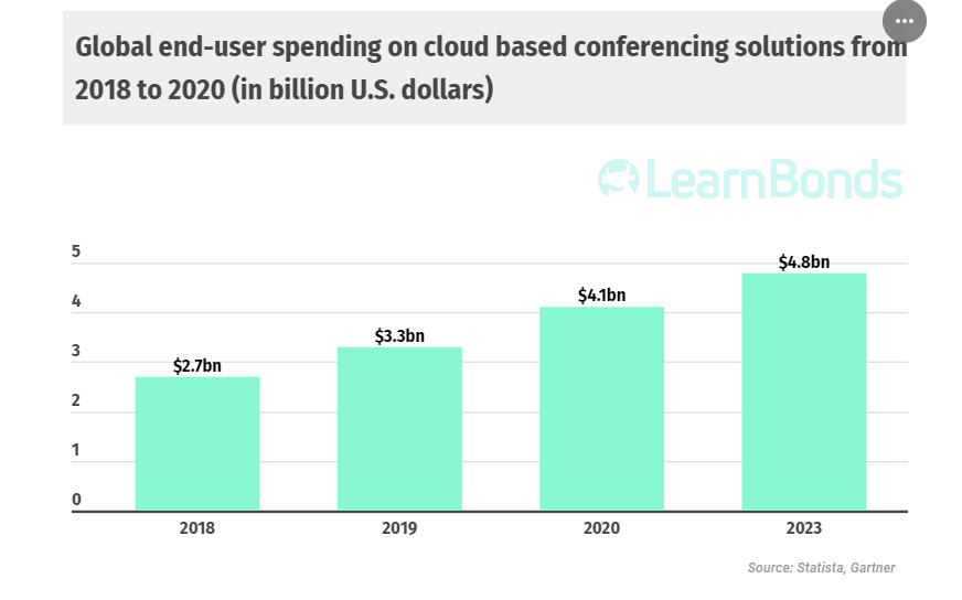 Global spending on cloud-based web conferences set to hit $4.1 billion in 2020