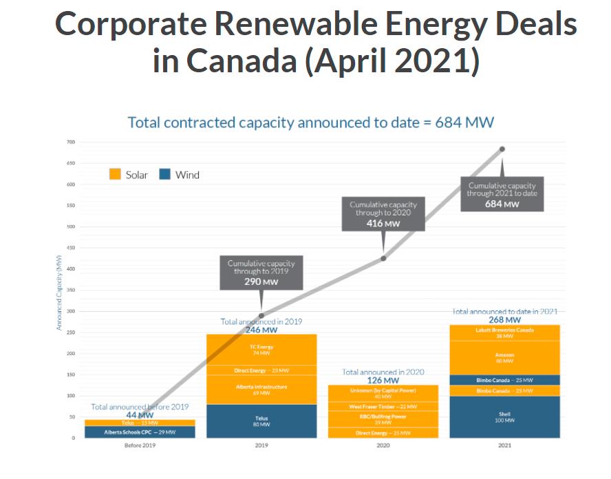 عکس صفحه ای از معاملات شرکت های انرژی تجدید پذیر در کانادا (آوریل 2021)