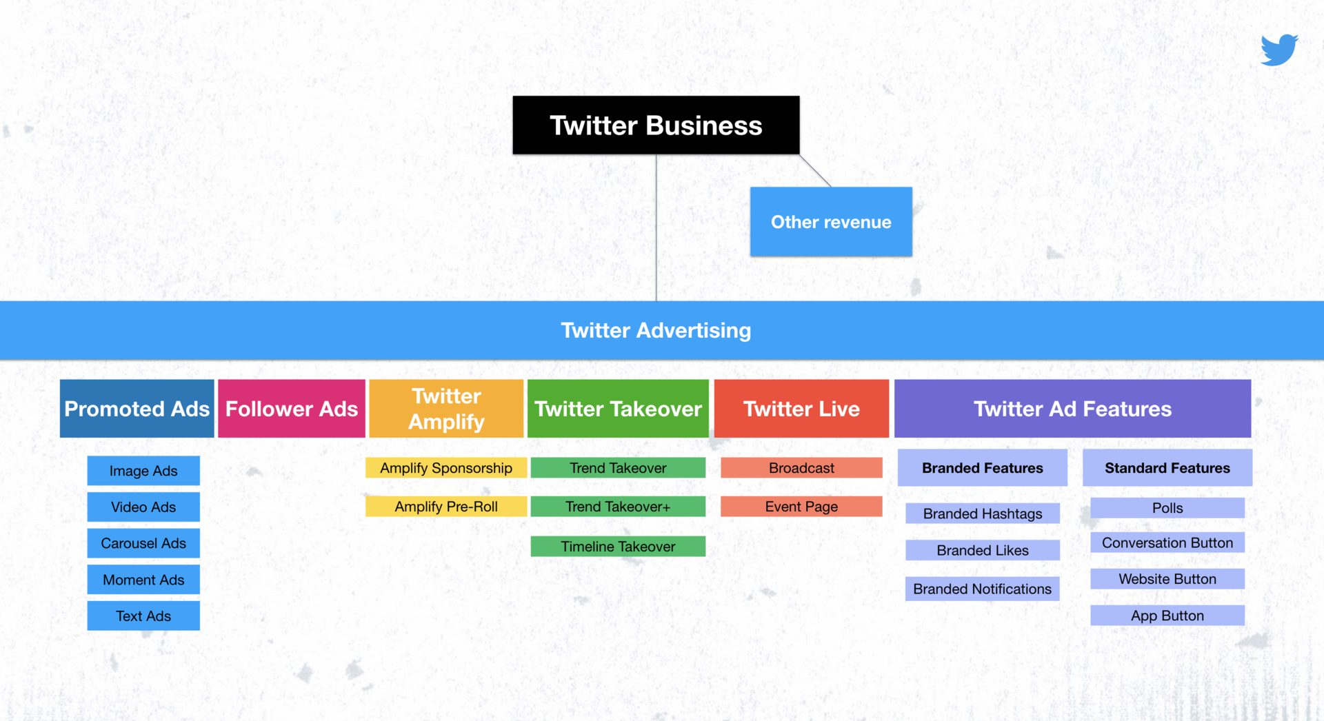 نمودار دسته های جدید تبلیغات در توییتر